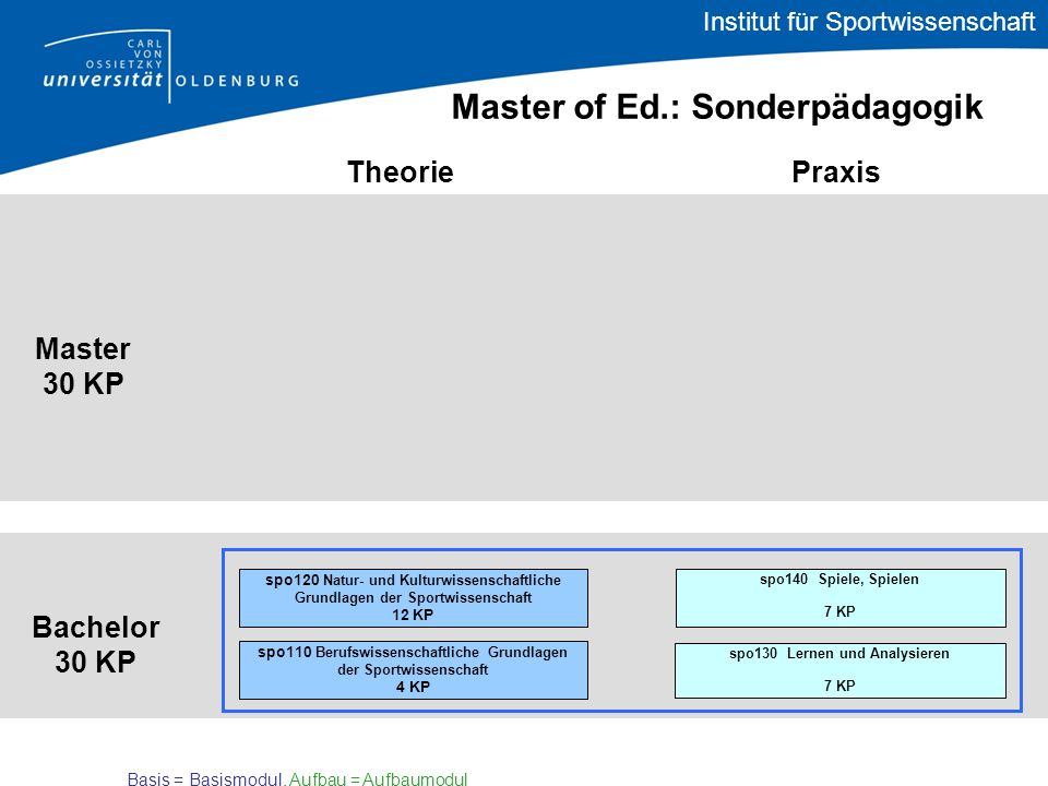 Bachelor Theorie Praxis Master Master of Ed.