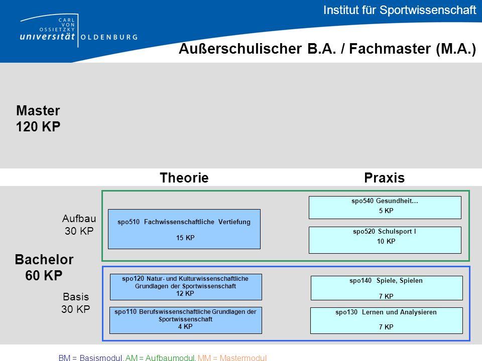 Bachelor 60 KP Theorie Praxis Master 120 KP Außerschulischer B.A. / Fachmaster (M.A.) spo510 Fachwissenschaftliche Vertiefung 15 KP Basis 30 KP Aufbau