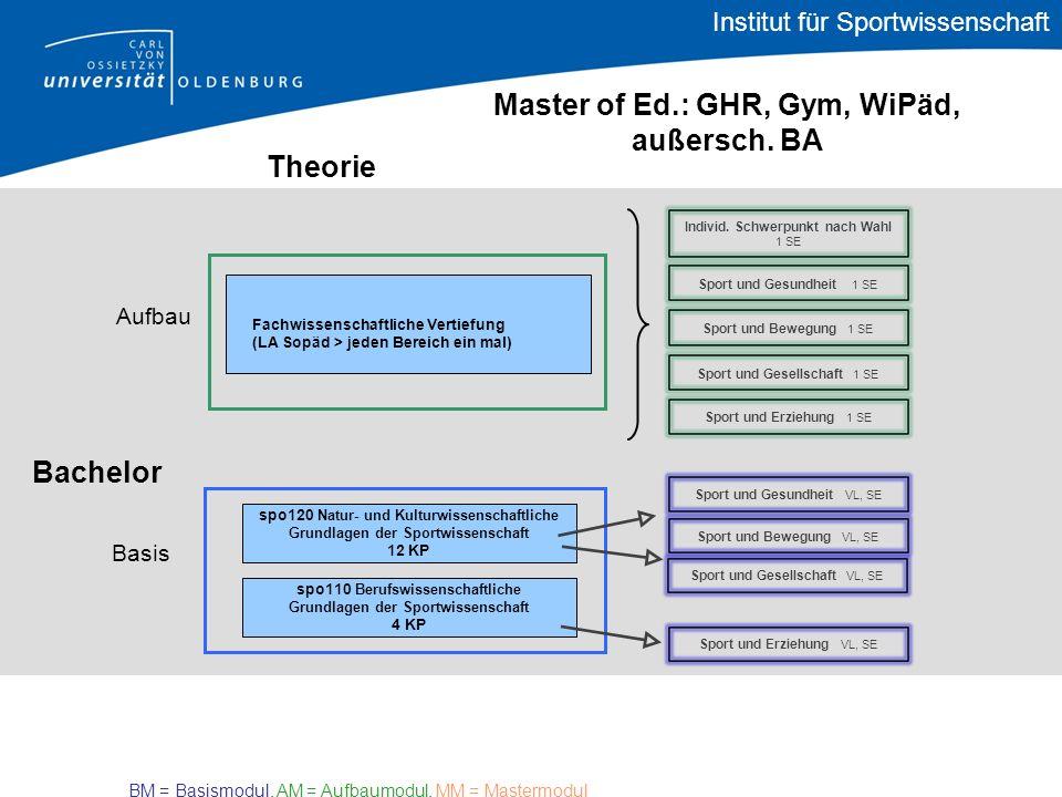 Bachelor Theorie Master of Ed.: GHR, Gym, WiPäd, außersch. BA Basis Aufbau spo110 Berufswissenschaftliche Grundlagen der Sportwissenschaft 4 KP spo120