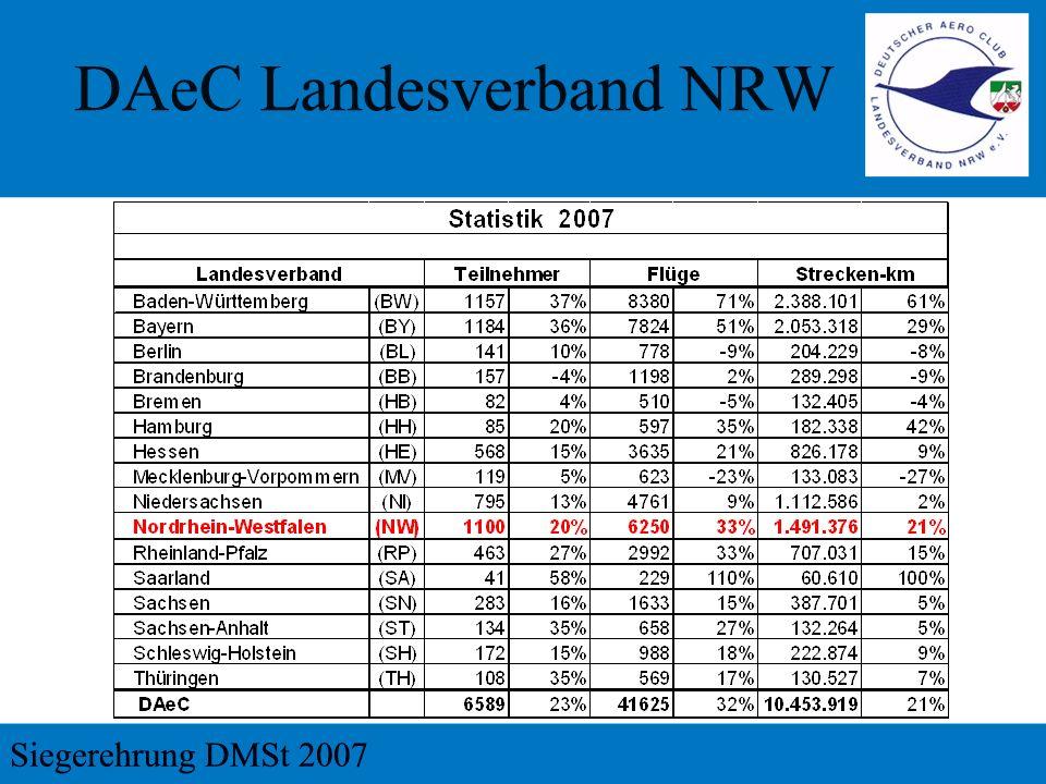 3. Platz LSC Erftland Vereinswertung 54.697 Pt 59.345 Km 240 Flüge