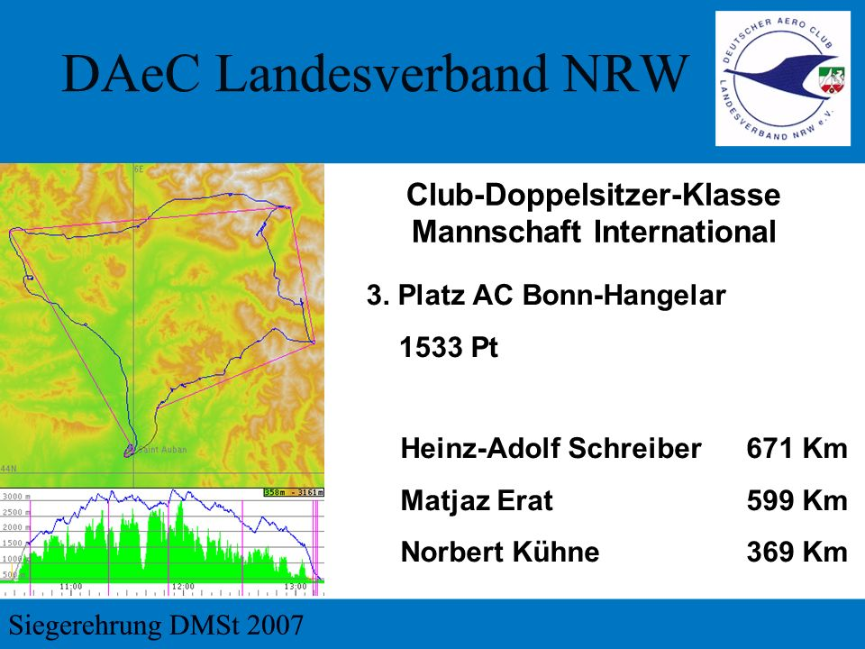 3. Platz AC Bonn-Hangelar 1533 Pt Club-Doppelsitzer-Klasse Mannschaft International Heinz-Adolf Schreiber671 Km Matjaz Erat599 Km Norbert Kühne369 Km