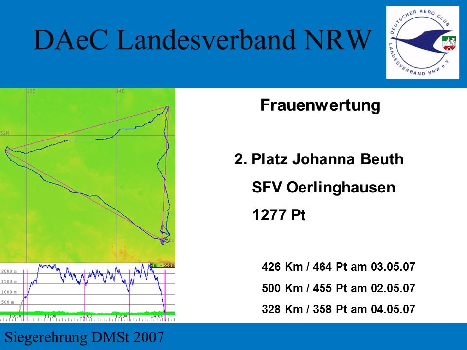 2. Platz Johanna Beuth SFV Oerlinghausen 1277 Pt 426 Km / 464 Pt am 03.05.07 500 Km / 455 Pt am 02.05.07 328 Km / 358 Pt am 04.05.07 Frauenwertung