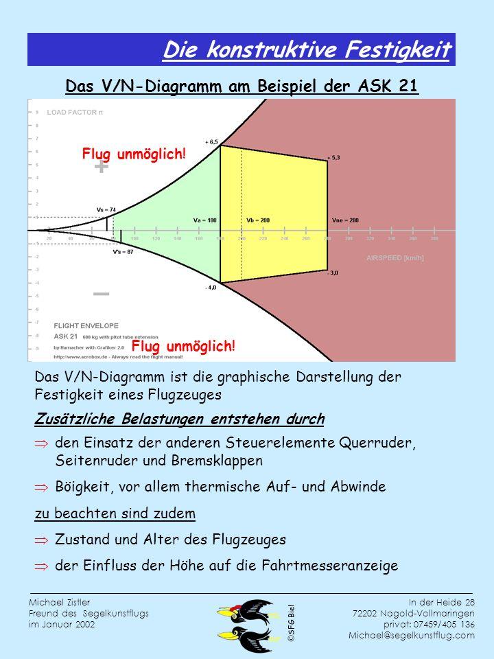 SFG Biel In der Heide 28 72202 Nagold-Vollmaringen privat: 07459/405 136 Michael@segelkunstflug.com Michael Zistler Freund des Segelkunstflugs im Januar 2002 Die konstruktive Festigkeit Das V/N-Diagramm am Beispiel der ASK 21 Flug unmöglich.