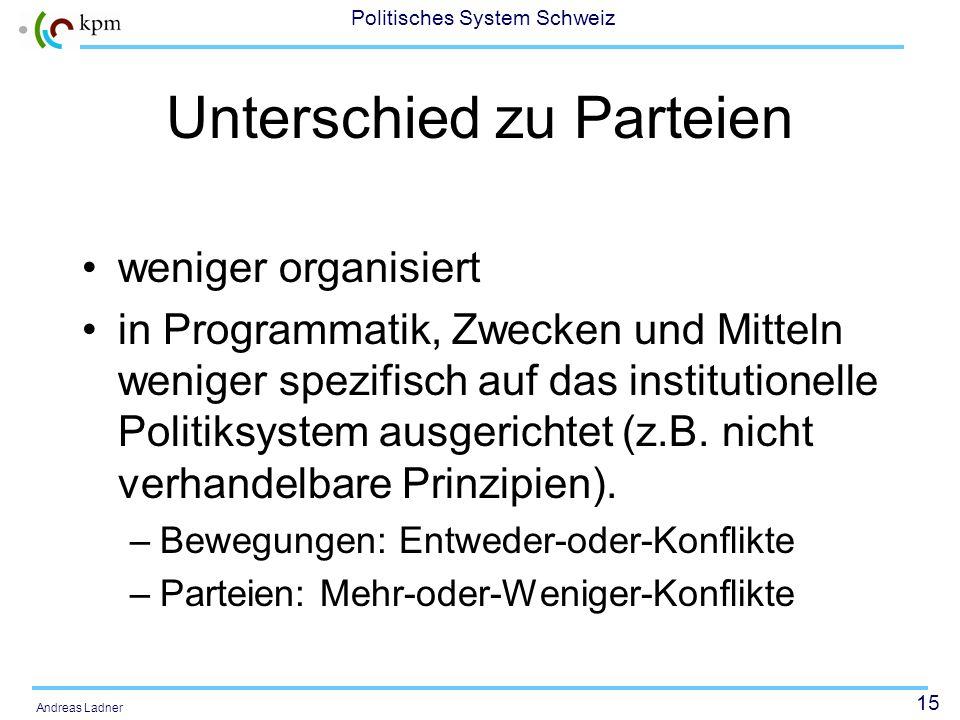 14 Politisches System Schweiz Andreas Ladner Was sind Soziale Bewegungen? nicht kontrollierter, kollektiver Prozess der Abwendung von vorherrschenden