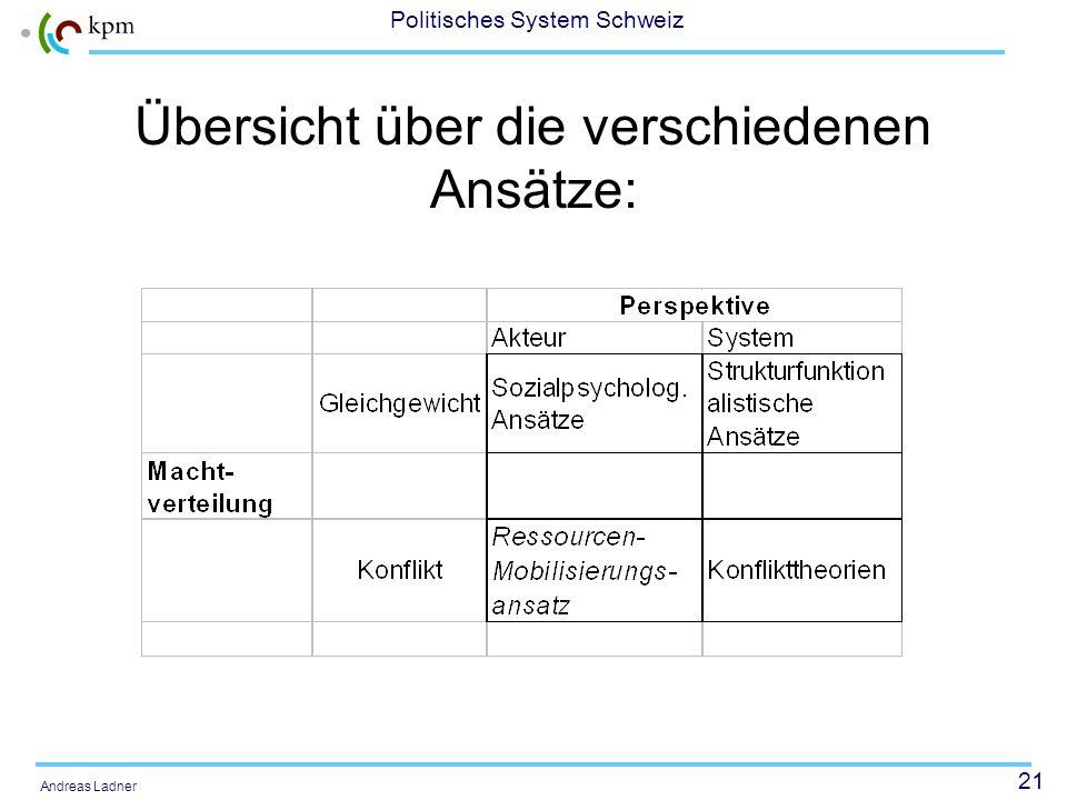 20 Politisches System Schweiz Andreas Ladner Weitere Ansätze: Strukturfunktionalistische Ansätze: sozialer Wandel führt zu Desorganisation und unkonve