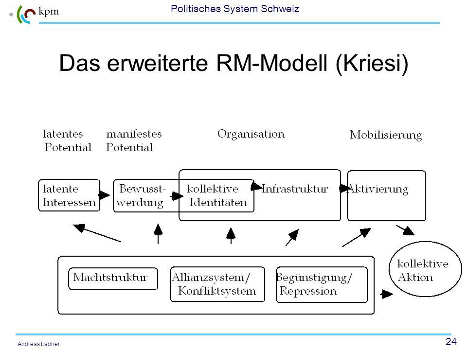 23 Politisches System Schweiz Andreas Ladner Mobilisierungsmodell von Tilly (1978) 1.Mobilisierungsmodell im engeren Sinn, welches die mobilisierende