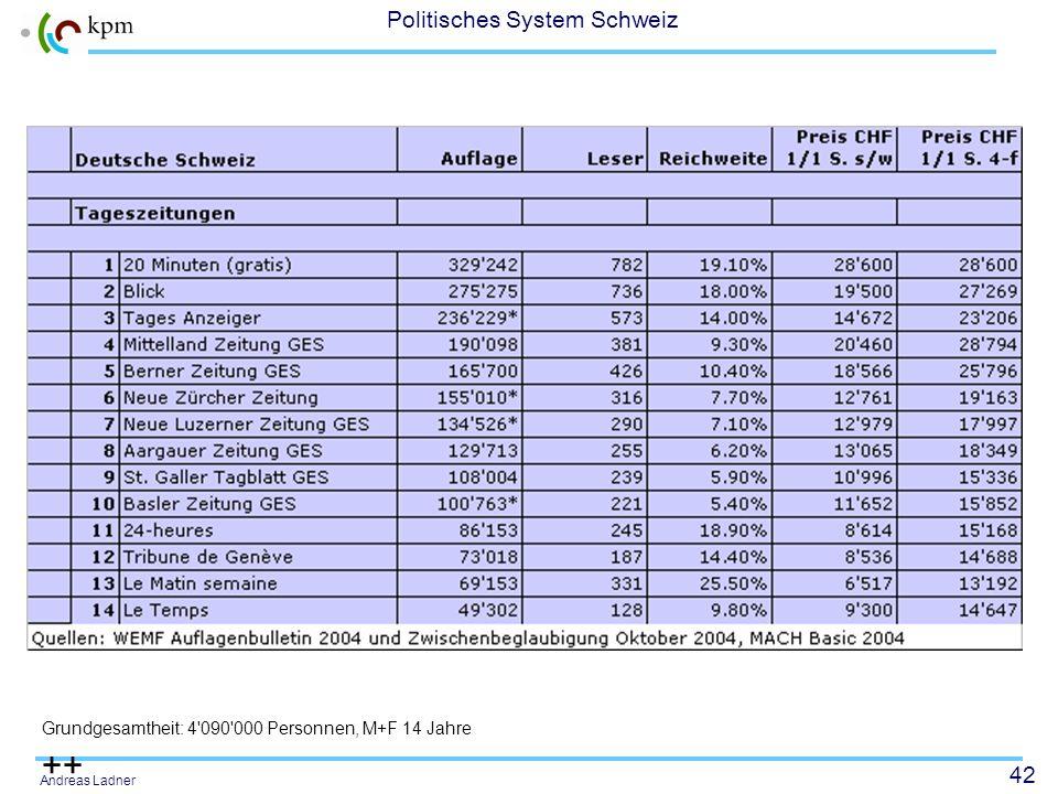 41 Politisches System Schweiz Andreas Ladner Printland Schweiz In der Schweiz erscheinen...... mehr als 500 Zeitung en und Anzeiger... ca. 70 Publikum