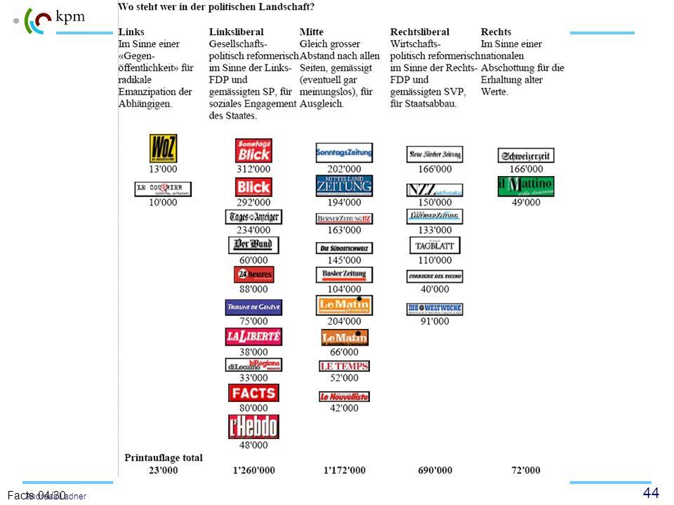43 Politisches System Schweiz Andreas Ladner