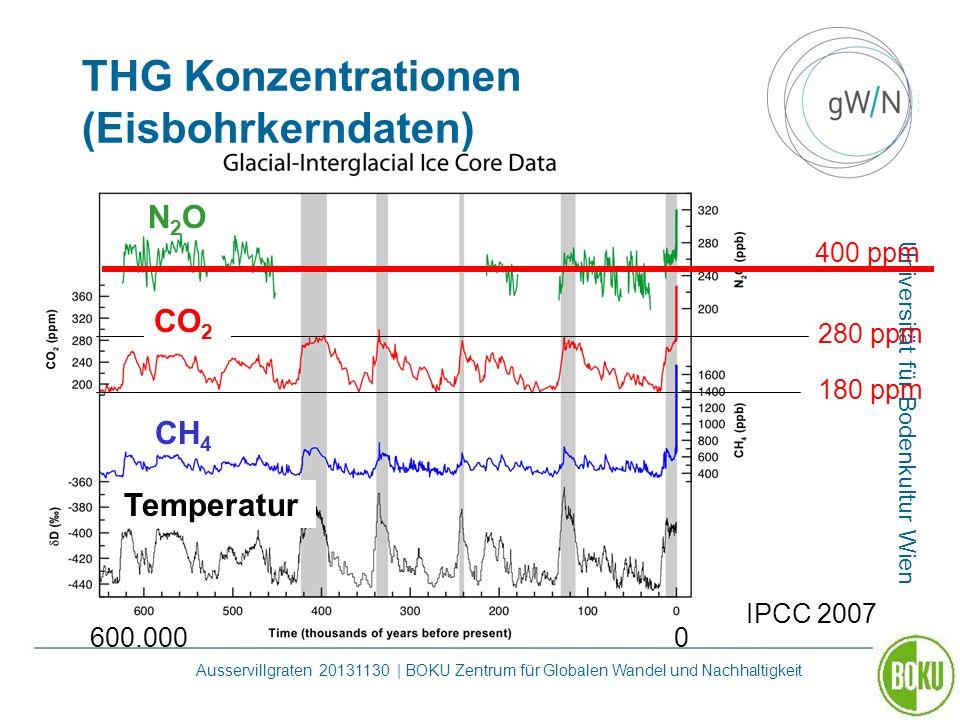 Universität für Bodenkultur Wien Ausservillgraten 20131130 | BOKU Zentrum für Globalen Wandel und Nachhaltigkeit CH 4 280 ppm 180 ppm 600.0000 CO 2 TH
