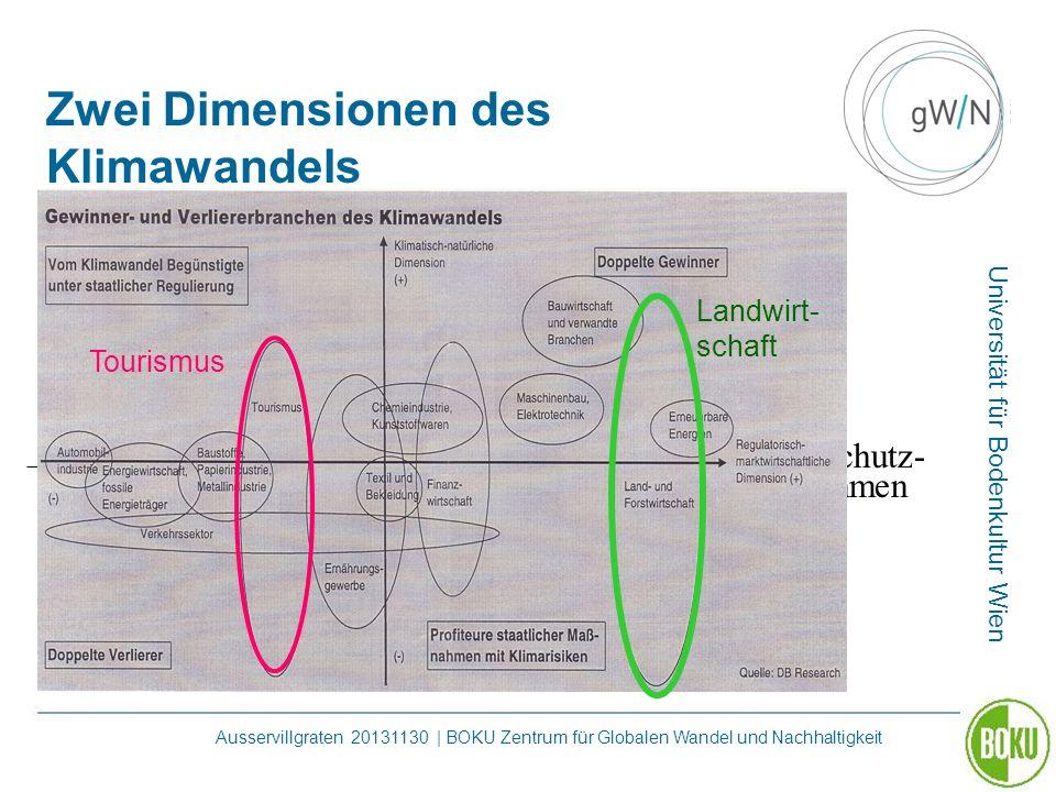 Universität für Bodenkultur Wien Ausservillgraten 20131130 | BOKU Zentrum für Globalen Wandel und Nachhaltigkeit Zwei Dimensionen des Klimawandels Kli