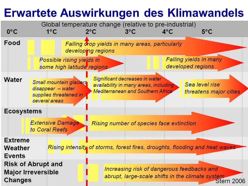Universität für Bodenkultur Wien Ausservillgraten 20131130 | BOKU Zentrum für Globalen Wandel und Nachhaltigkeit Erwartete Auswirkungen des Klimawande