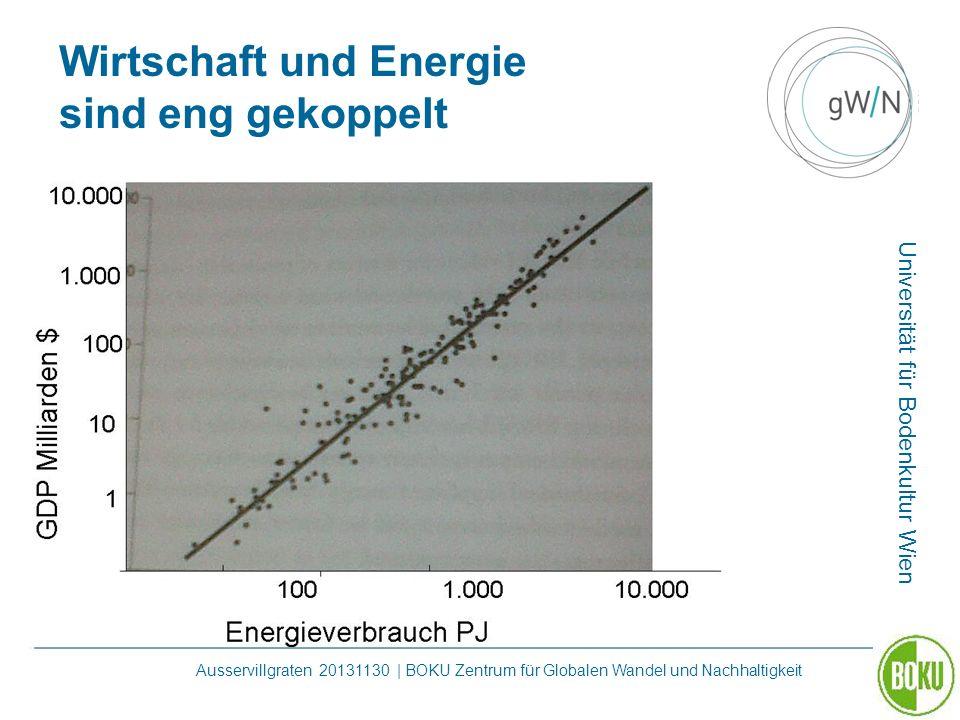 Universität für Bodenkultur Wien Ausservillgraten 20131130 | BOKU Zentrum für Globalen Wandel und Nachhaltigkeit Wirtschaft und Energie sind eng gekop