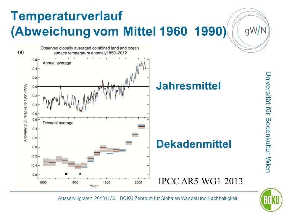 Universität für Bodenkultur Wien Ausservillgraten 20131130 | BOKU Zentrum für Globalen Wandel und Nachhaltigkeit Temperaturverlauf (Abweichung vom Mit