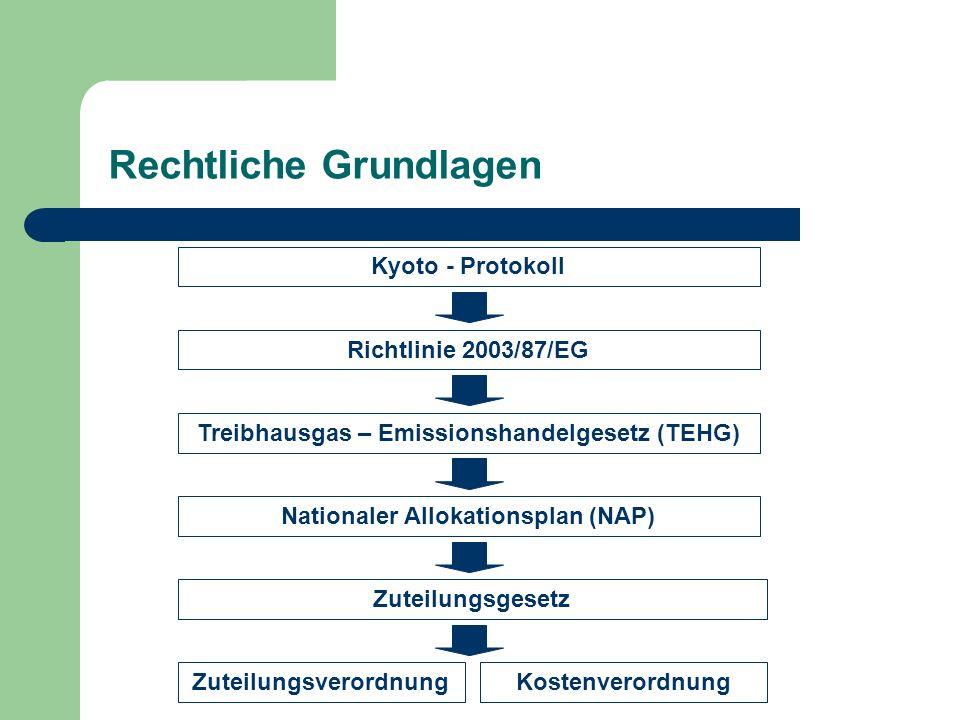 Rechtliche Grundlagen Kyoto - Protokoll Richtlinie 2003/87/EG Treibhausgas – Emissionshandelgesetz (TEHG) Nationaler Allokationsplan (NAP) Zuteilungsv