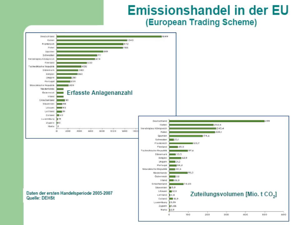 Emissionshandel in der EU