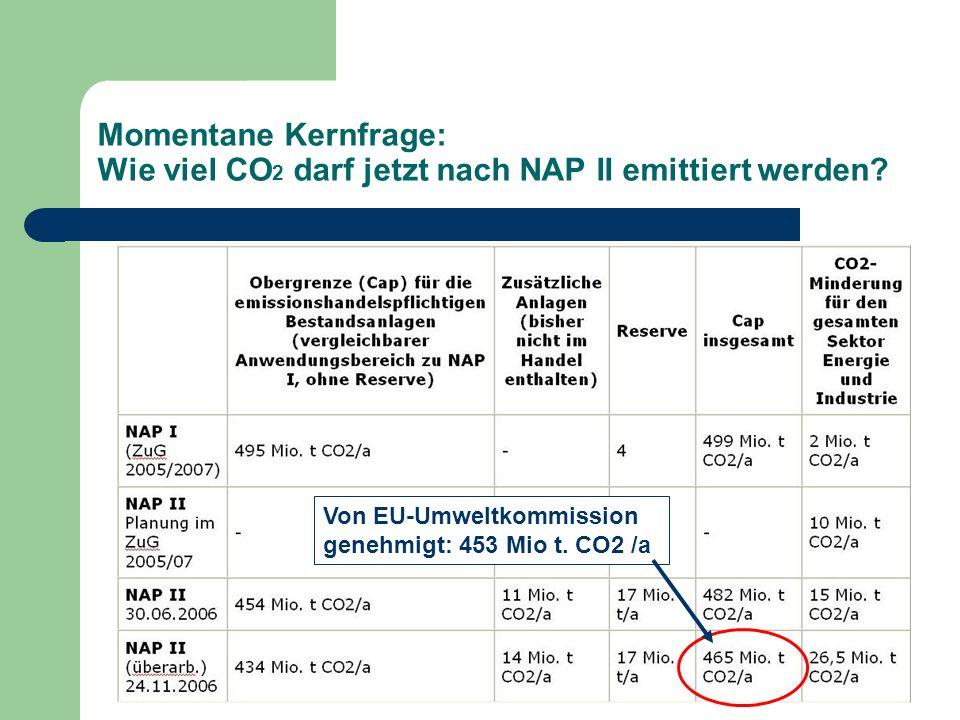 Momentane Kernfrage: Wie viel CO 2 darf jetzt nach NAP II emittiert werden? Von EU-Umweltkommission genehmigt: 453 Mio t. CO2 /a