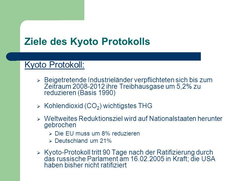 Ziele des Kyoto Protokolls Kyoto Protokoll: Beigetretende Industrieländer verpflichteten sich bis zum Zeitraum 2008-2012 ihre Treibhausgase um 5,2% zu