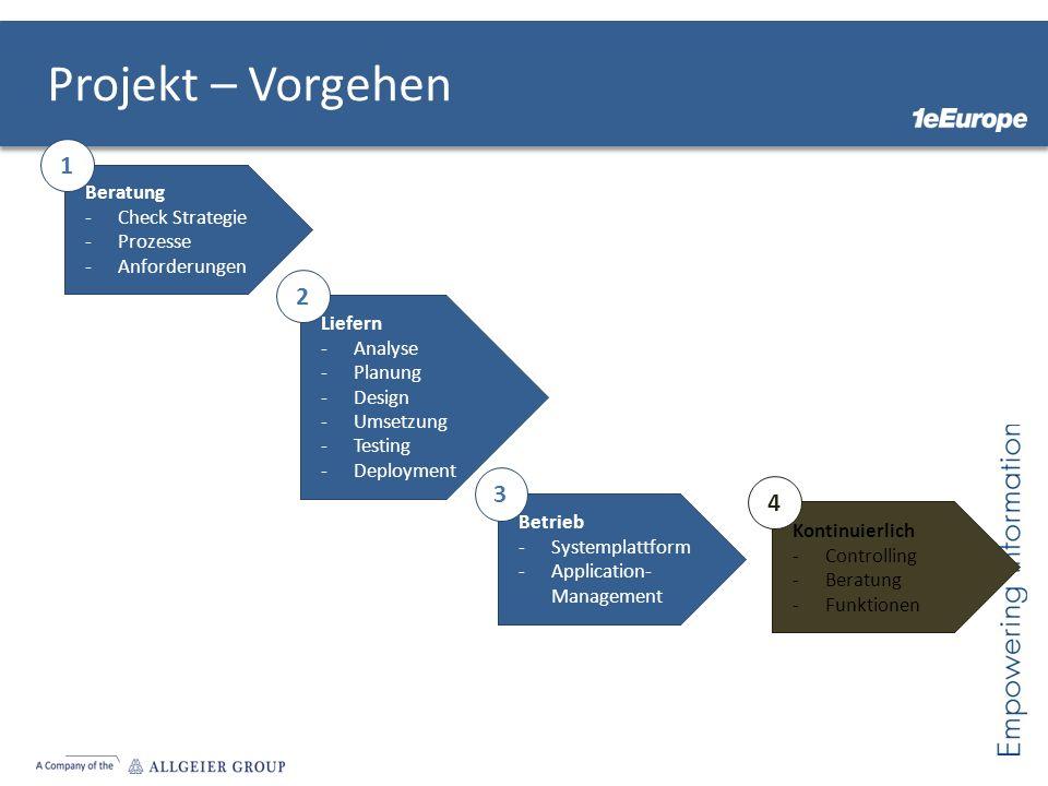 Projekt – Vorgehen Beratung -Check Strategie -Prozesse -Anforderungen 1 Liefern -Analyse -Planung -Design -Umsetzung -Testing -Deployment 2 Betrieb -Systemplattform -Application- Management 3 Kontinuierlich -Controlling -Beratung -Funktionen 4