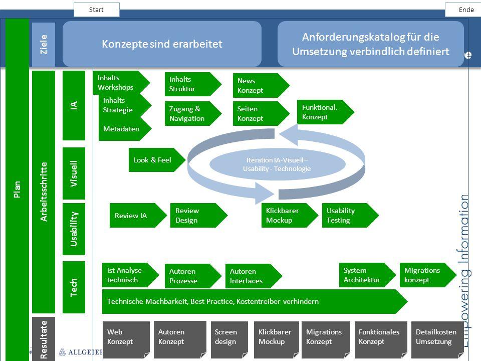 Plan Inhalts Strategie Start Ende Konzepte sind erarbeitet Anforderungskatalog für die Umsetzung verbindlich definiert Ziele Arbeitsschritte Resultate