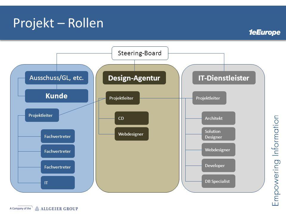 Projekt – Rollen Kunde Design-AgenturIT-Dienstleister Steering-Board Ausschuss/GL, etc. Projektleiter Fachvertreter IT Fachvertreter Projektleiter CD