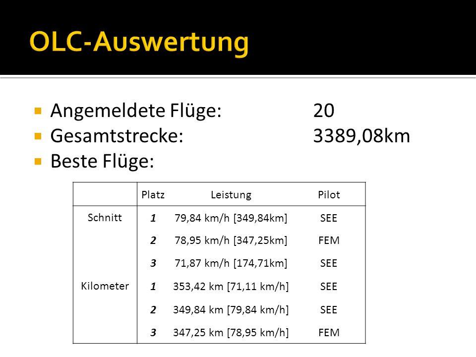 Angemeldete Flüge:20 Gesamtstrecke:3389,08km Beste Flüge: PlatzLeistungPilot Schnitt179,84 km/h [349,84km]SEE 278,95 km/h [347,25km]FEM 371,87 km/h [174,71km]SEE Kilometer1353,42 km [71,11 km/h]SEE 2349,84 km [79,84 km/h]SEE 3347,25 km [78,95 km/h]FEM