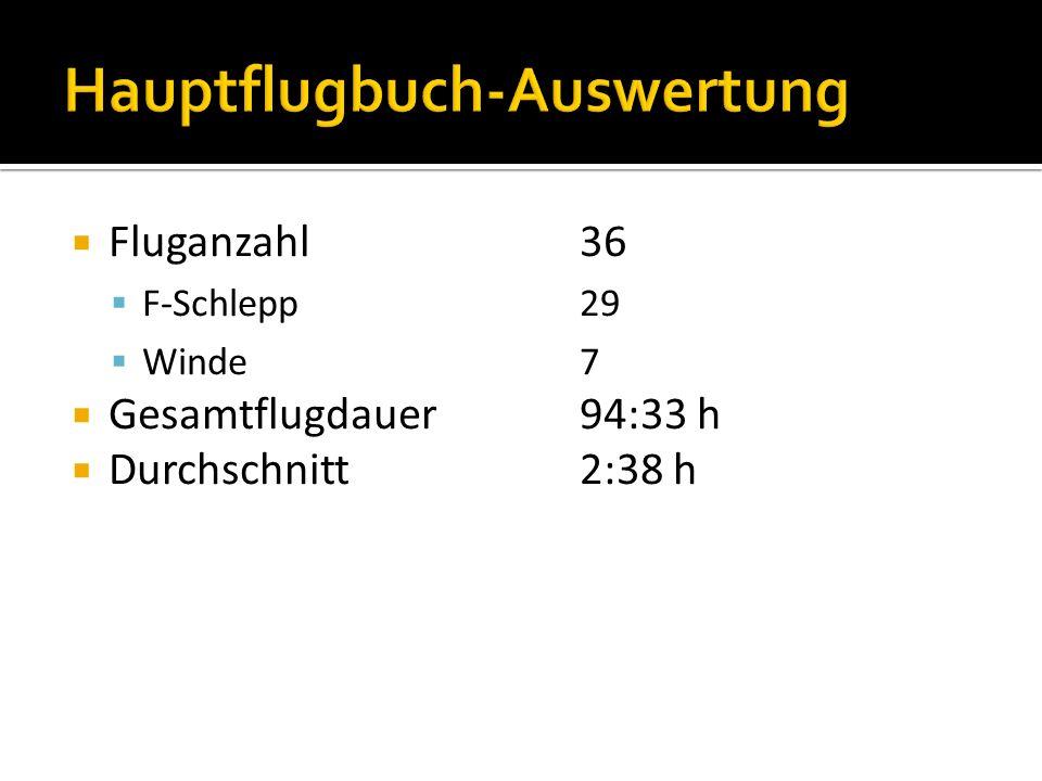 Fluganzahl36 F-Schlepp29 Winde7 Gesamtflugdauer94:33 h Durchschnitt2:38 h