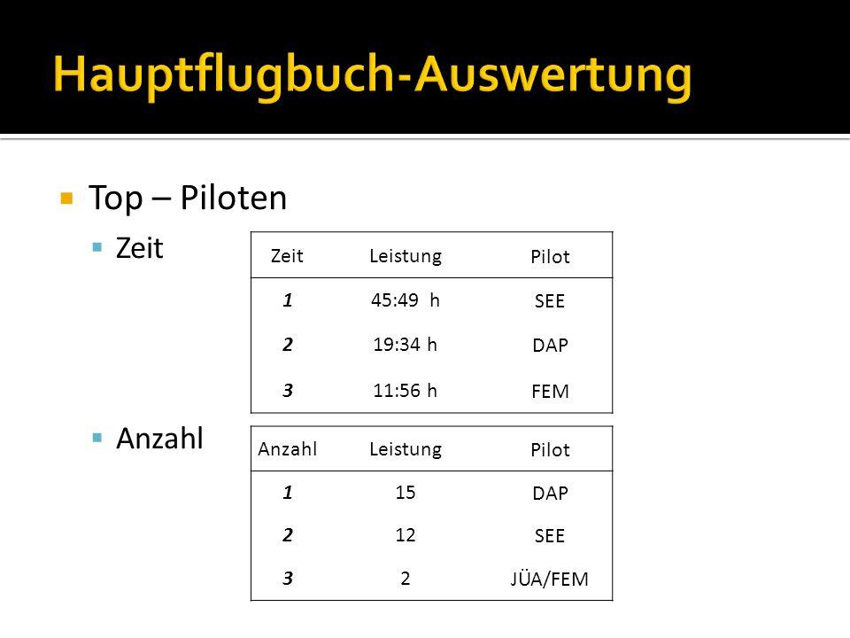 Top – Piloten Zeit Anzahl ZeitLeistungPilot 1 45:49 hSEE 2 19:34 hDAP 3 11:56 hFEM AnzahlLeistungPilot 1 15DAP 2 12SEE 3 2JÜA/FEM