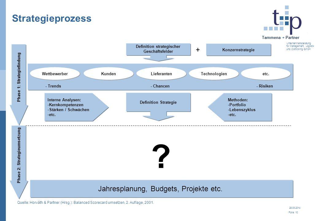 28.03.2014 Folie: 10 Tammena + Partner Unternehmensberatung für Management, Logistik und Controlling GmbH Strategieprozess Definition strategischer Ge