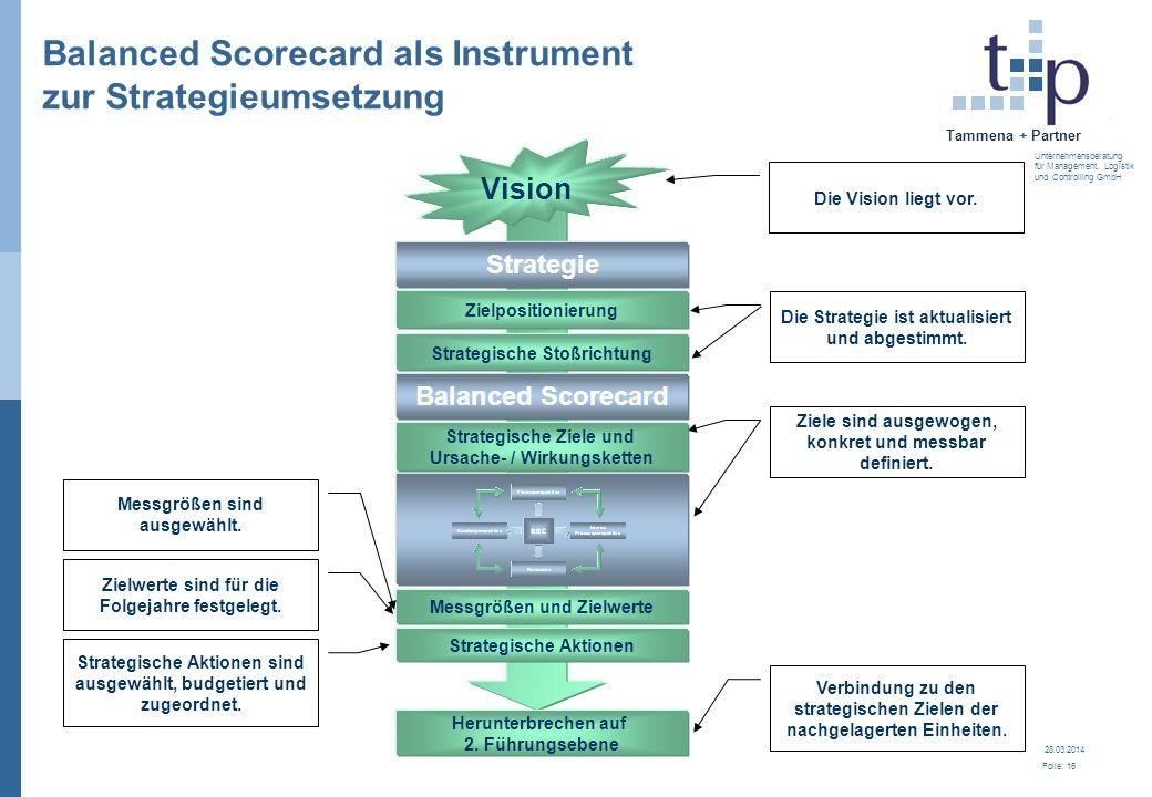 28.03.2014 Folie: 16 Tammena + Partner Unternehmensberatung für Management, Logistik und Controlling GmbH Balanced Scorecard als Instrument zur Strate