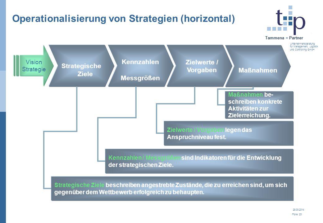 28.03.2014 Folie: 23 Tammena + Partner Unternehmensberatung für Management, Logistik und Controlling GmbH Operationalisierung von Strategien (horizont