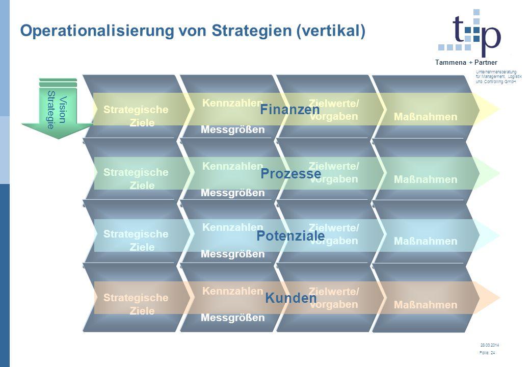 28.03.2014 Folie: 24 Tammena + Partner Unternehmensberatung für Management, Logistik und Controlling GmbH Operationalisierung von Strategien (vertikal