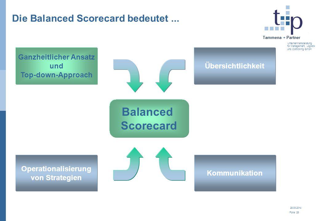 28.03.2014 Folie: 25 Tammena + Partner Unternehmensberatung für Management, Logistik und Controlling GmbH Die Balanced Scorecard bedeutet... Übersicht