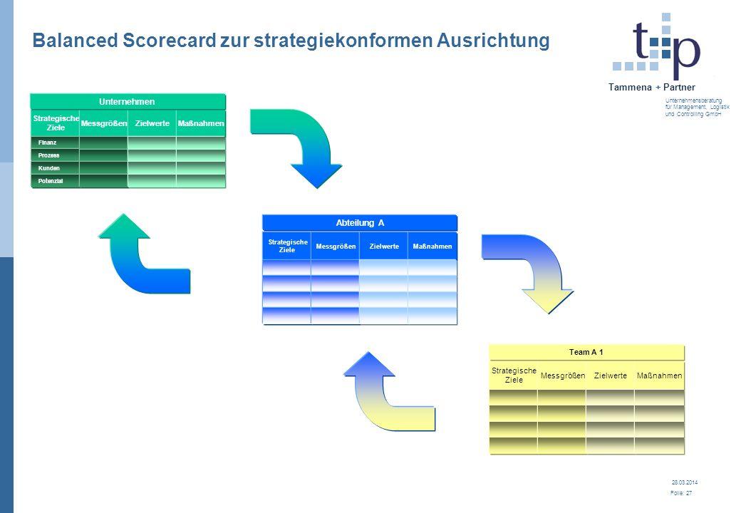 28.03.2014 Folie: 27 Tammena + Partner Unternehmensberatung für Management, Logistik und Controlling GmbH Strategische Ziele MessgrößenZielwerteMaßnah