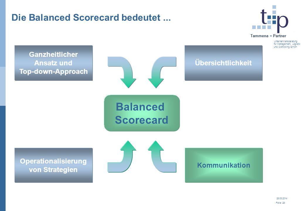28.03.2014 Folie: 28 Tammena + Partner Unternehmensberatung für Management, Logistik und Controlling GmbH Die Balanced Scorecard bedeutet... Übersicht