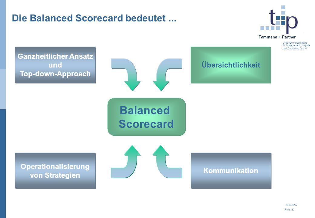 28.03.2014 Folie: 30 Tammena + Partner Unternehmensberatung für Management, Logistik und Controlling GmbH Die Balanced Scorecard bedeutet... Übersicht