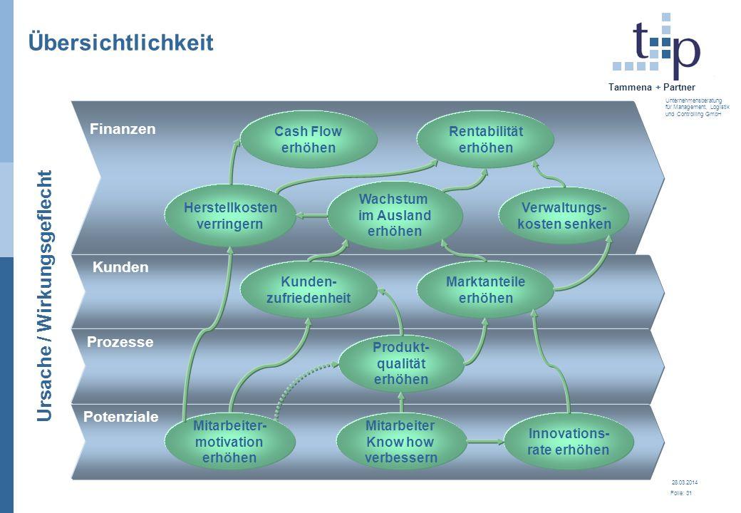 28.03.2014 Folie: 31 Tammena + Partner Unternehmensberatung für Management, Logistik und Controlling GmbH Finanzen Kunden Prozesse Potenziale Übersich