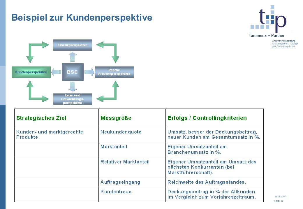 28.03.2014 Folie: 42 Tammena + Partner Unternehmensberatung für Management, Logistik und Controlling GmbH Beispiel zur Kundenperspektive