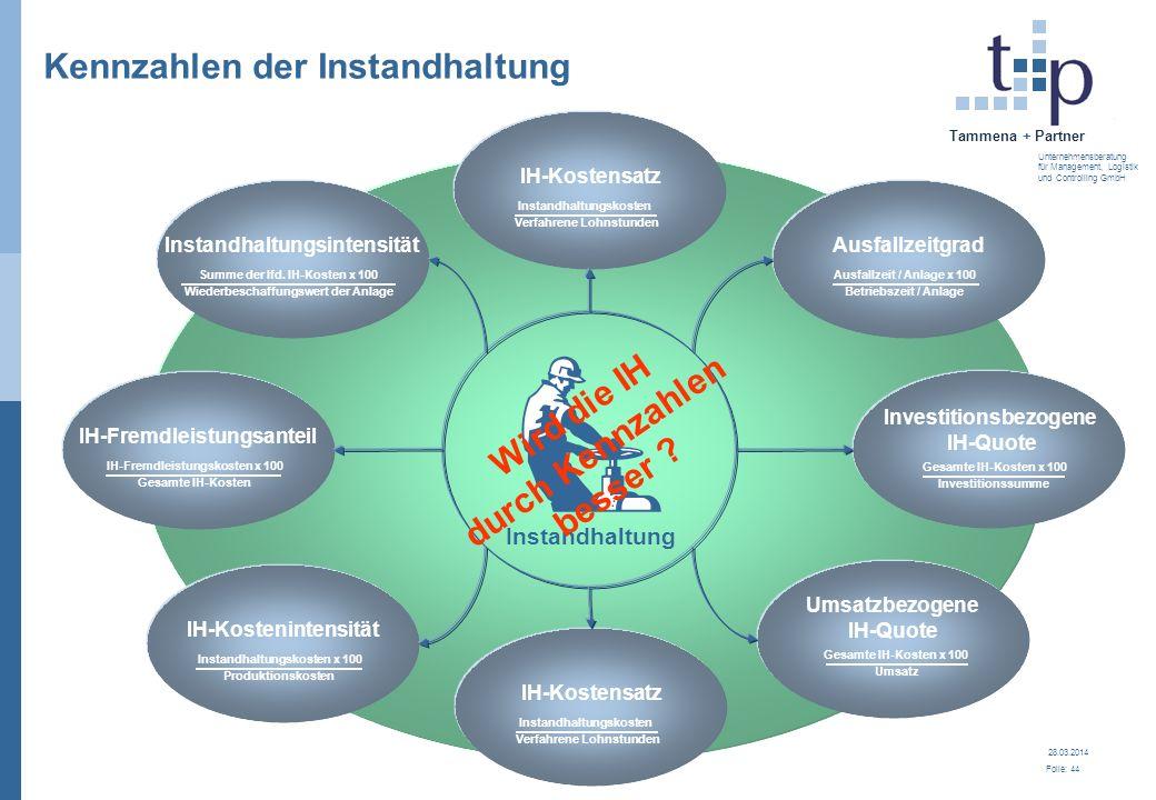 28.03.2014 Folie: 44 Tammena + Partner Unternehmensberatung für Management, Logistik und Controlling GmbH Kennzahlen der Instandhaltung Instandhaltung