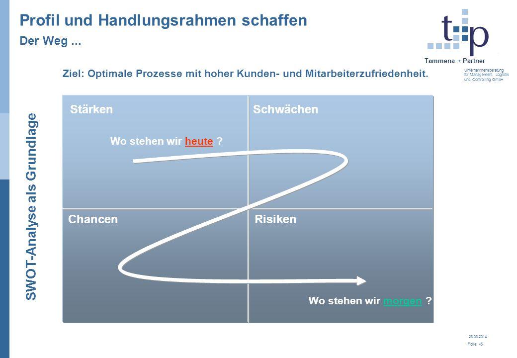 28.03.2014 Folie: 45 Tammena + Partner Unternehmensberatung für Management, Logistik und Controlling GmbH Profil und Handlungsrahmen schaffen Der Weg.
