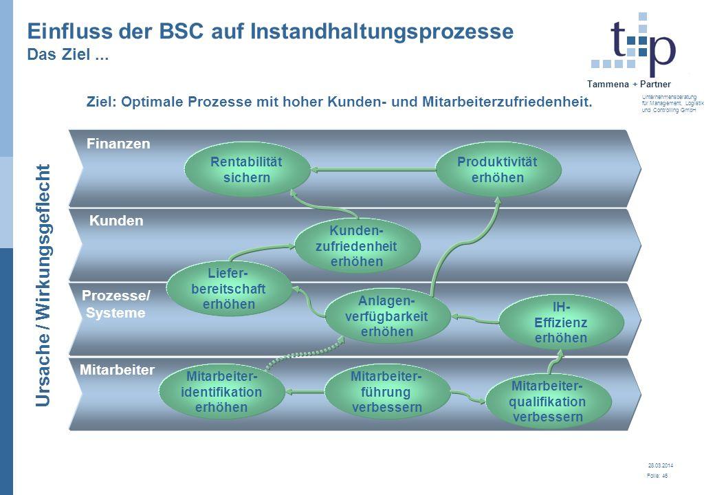 28.03.2014 Folie: 46 Tammena + Partner Unternehmensberatung für Management, Logistik und Controlling GmbH Finanzen Kunden Prozesse/ Systeme Mitarbeite