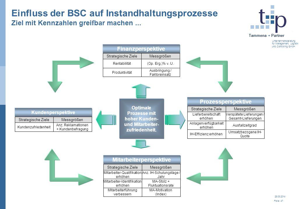 28.03.2014 Folie: 47 Tammena + Partner Unternehmensberatung für Management, Logistik und Controlling GmbH Einfluss der BSC auf Instandhaltungsprozesse