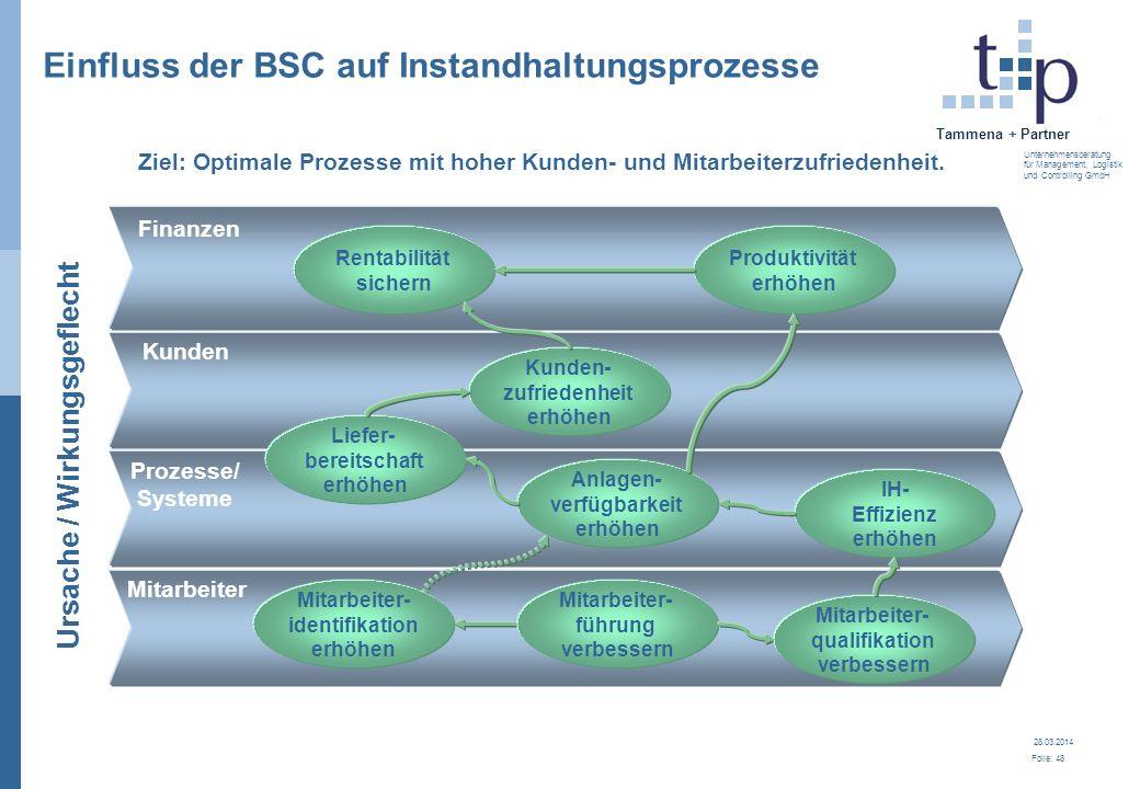 28.03.2014 Folie: 48 Tammena + Partner Unternehmensberatung für Management, Logistik und Controlling GmbH Einfluss der BSC auf Instandhaltungsprozesse