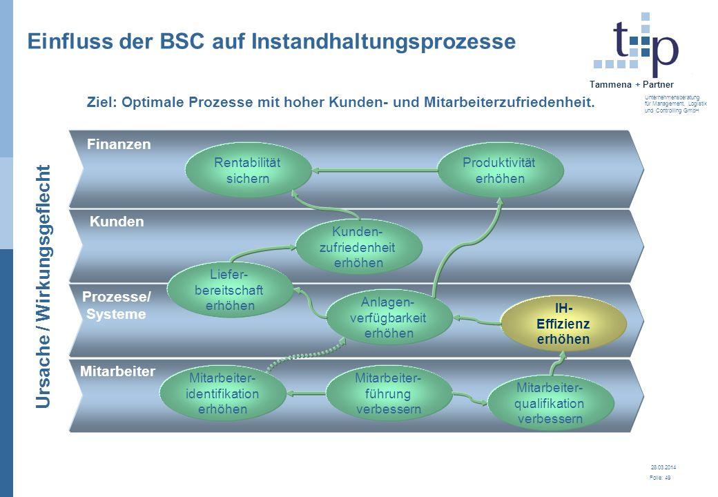 28.03.2014 Folie: 49 Tammena + Partner Unternehmensberatung für Management, Logistik und Controlling GmbH Prozesse/ Systeme IH- Effizienz erhöhen Fina