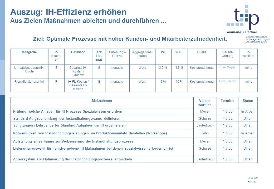 28.03.2014 Folie: 50 Tammena + Partner Unternehmensberatung für Management, Logistik und Controlling GmbH MaßnahmenVerant- wortlich TermineStatus Prüf