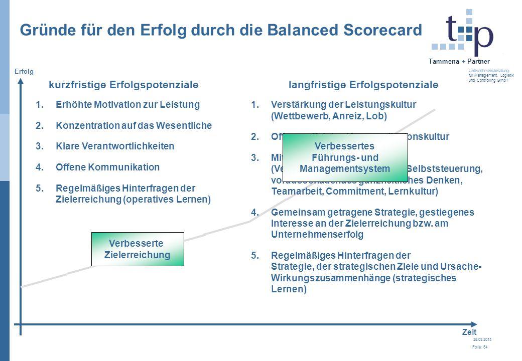 28.03.2014 Folie: 54 Tammena + Partner Unternehmensberatung für Management, Logistik und Controlling GmbH 1.Erhöhte Motivation zur Leistung 2.Konzentr