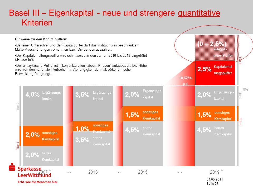 04.05.2011 Seite 27 Basel III – Eigenkapital - neue und strengere quantitative Kriterien 8% 4,5% 2,5% (0 – 2,5%) hartes Kernkapital 1,5% 2,0% sonstige