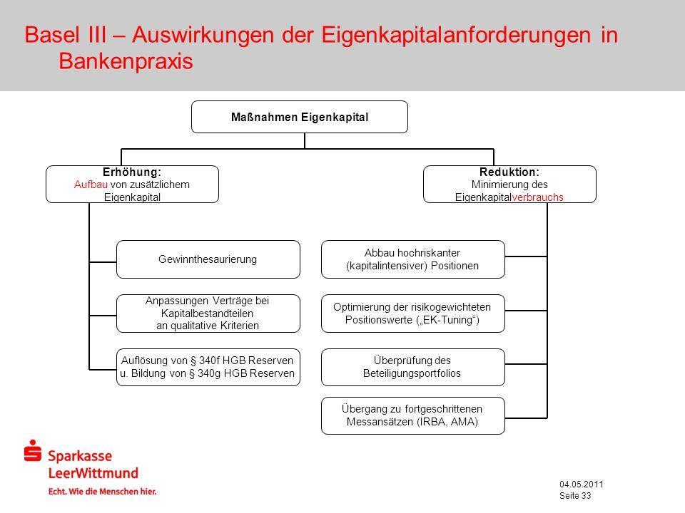 04.05.2011 Seite 33 Maßnahmen Eigenkapital Erhöhung: Aufbau von zusätzlichem Eigenkapital Reduktion: Minimierung des Eigenkapitalverbrauchs Gewinnthes