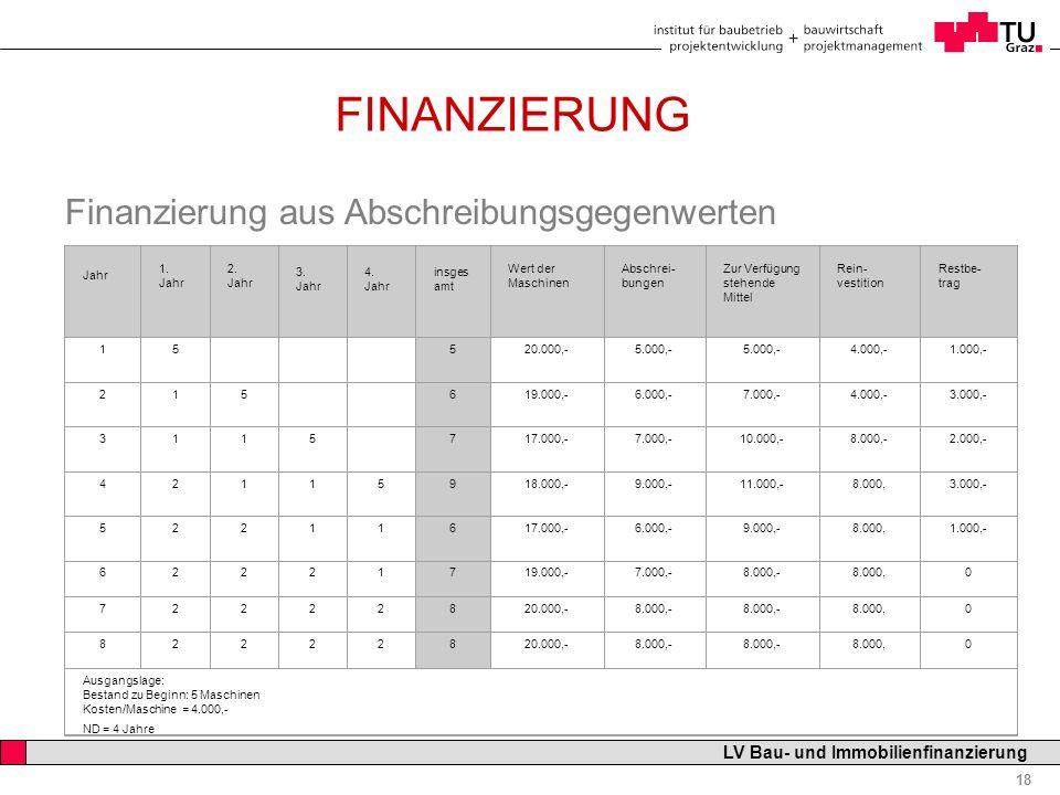 Professor Horst Cerjak, 19.12.2005 18 LV Bau- und Immobilienfinanzierung FINANZIERUNG Finanzierung aus Abschreibungsgegenwerten Jahr 1. Jahr 2. Jahr 3