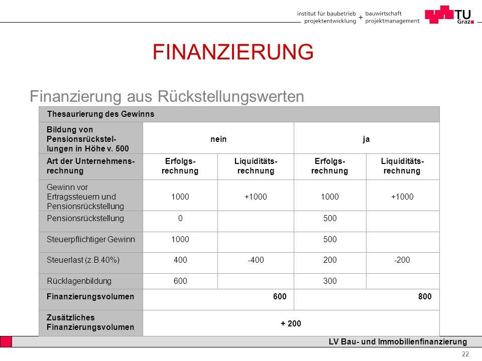 Professor Horst Cerjak, 19.12.2005 22 LV Bau- und Immobilienfinanzierung FINANZIERUNG Finanzierung aus Rückstellungswerten Thesaurierung des Gewinns B