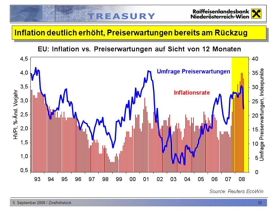 5. September 2008 / Zinsfrühstück 12 Inflation deutlich erhöht, Preiserwartungen bereits am Rückzug